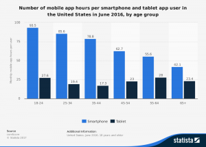 Usage of mobile apps per hour based on age demographic